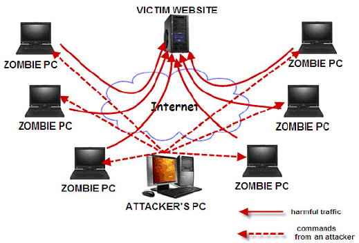 web app attacks